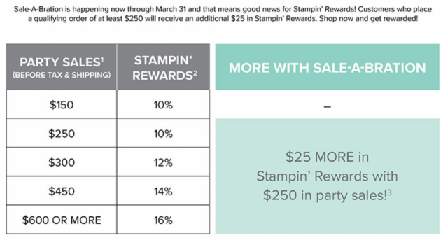 Stampin' Rewards During Sale-a-Bration